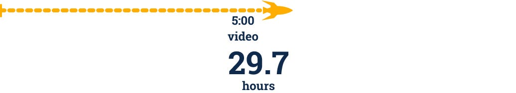 Animated infographic showing that one can save 59.4 hours on a 10-minute animation